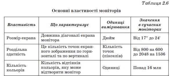 svoystva monitorov_1