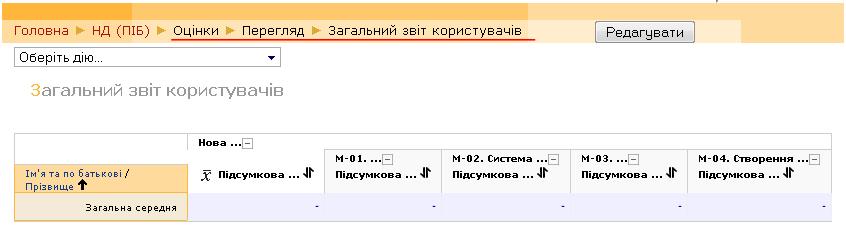 Загальний звіт користувачів з розділами