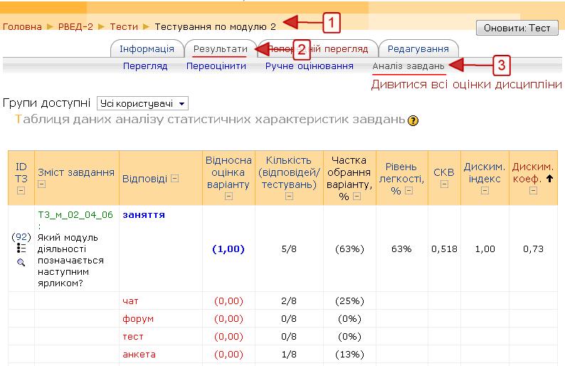 Сторінка аналізатора тестових завдань