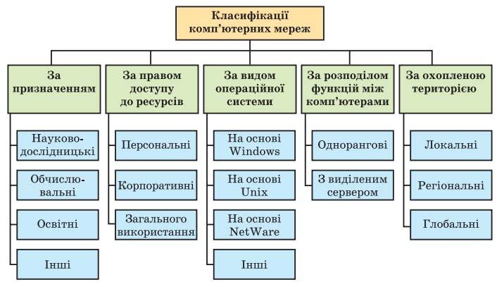 Рис. 5.2. Схема класифікацій комп'ютерних мереж